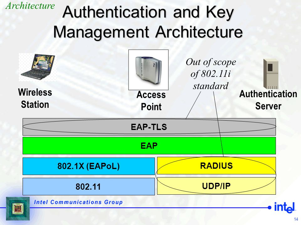 Authentication and Key Management Architecture