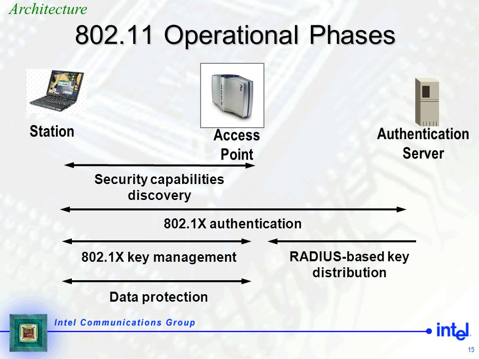 802.11 Operational Phases Architecture Station Access Point