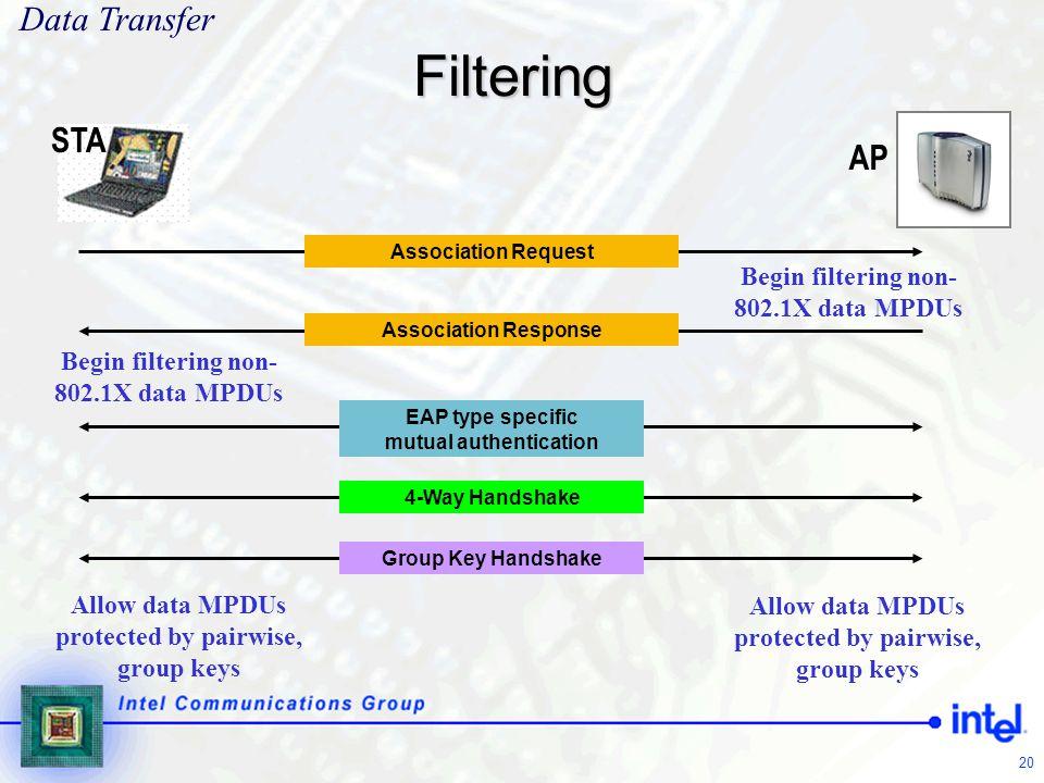 Filtering Data Transfer STA AP Begin filtering non-802.1X data MPDUs