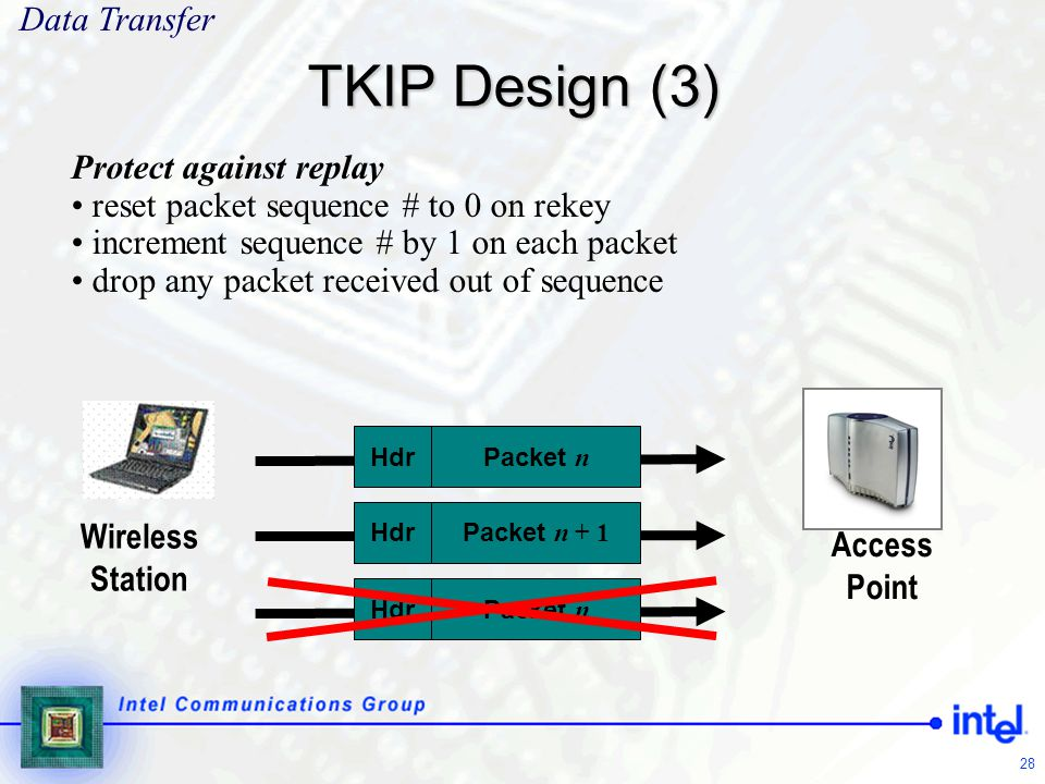 TKIP Design (3) Data Transfer Protect against replay