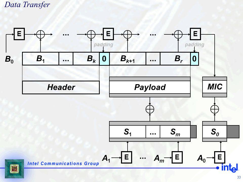 Data Transfer ... ... B0 B1 ... Bk Bk+1 ... Br Header Payload MIC S1