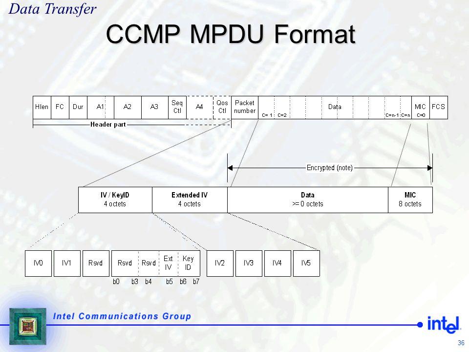 Data Transfer CCMP MPDU Format