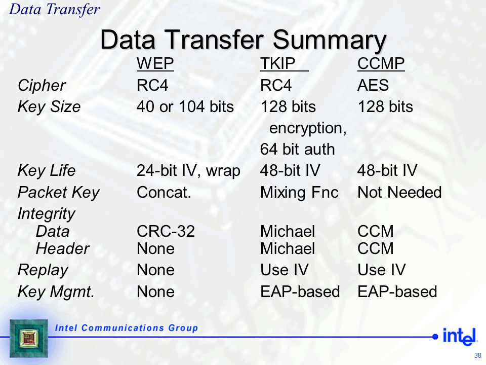 Data Transfer Summary Data Transfer WEP TKIP CCMP Cipher RC4 RC4 AES