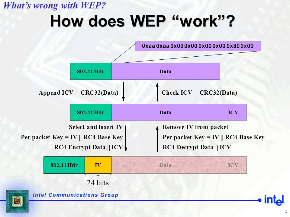 How does WEP work What's wrong with WEP 24 bits