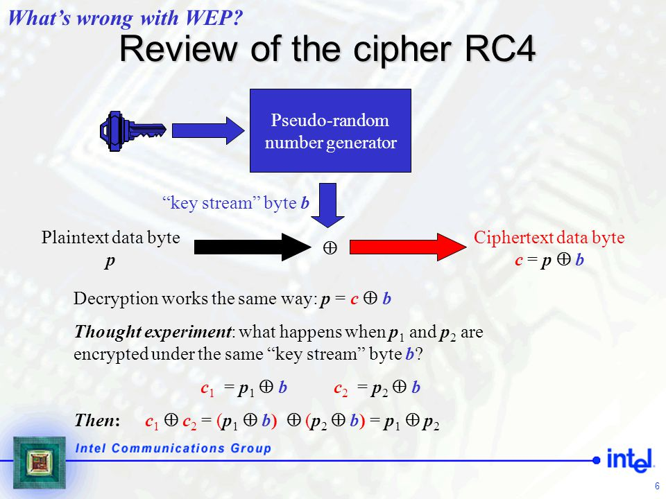 Review of the cipher RC4 What's wrong with WEP