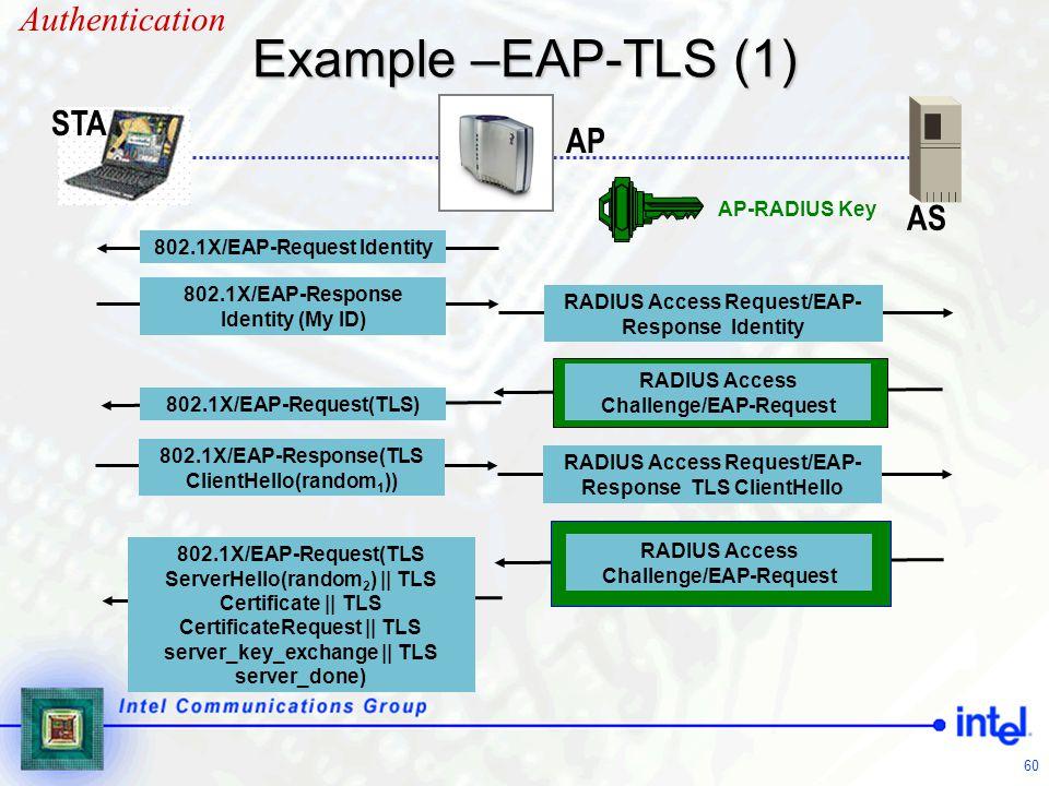 Example –EAP-TLS (1) Authentication STA AP AS AP-RADIUS Key