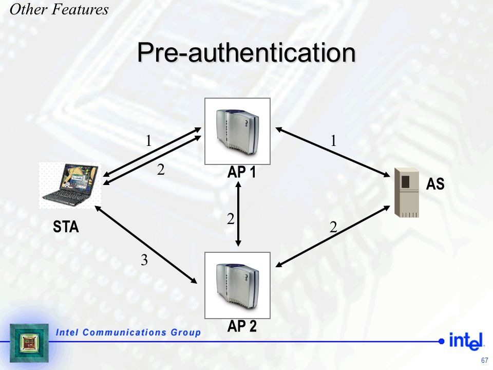 Other Features Pre-authentication AP 1 1 2 STA AS 3 AP 2