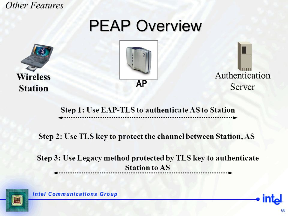 PEAP Overview Other Features Authentication Server Wireless Station AP