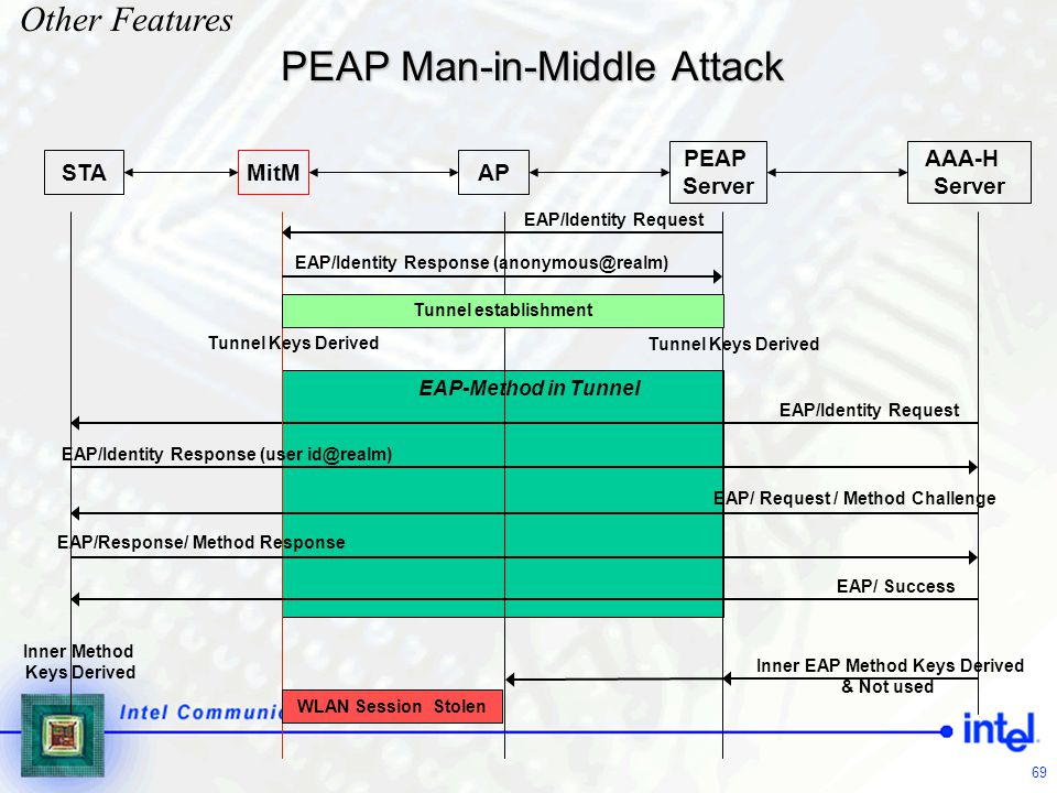 PEAP Man-in-Middle Attack