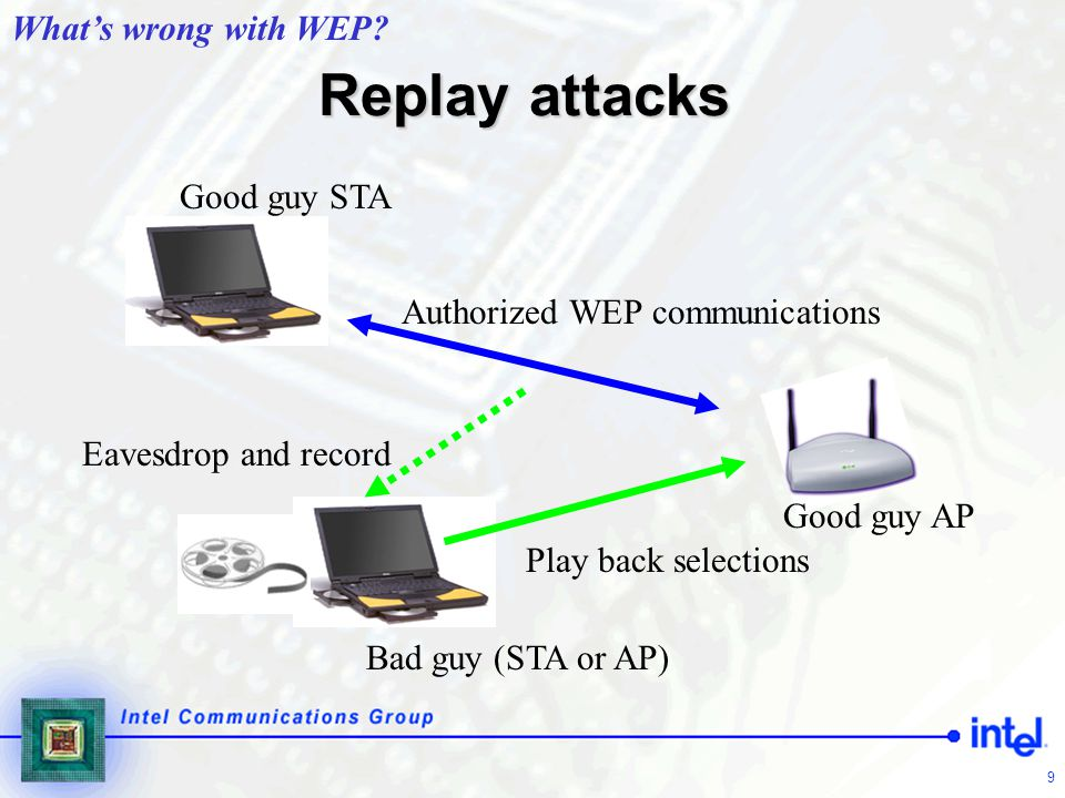Replay attacks What's wrong with WEP Good guy STA