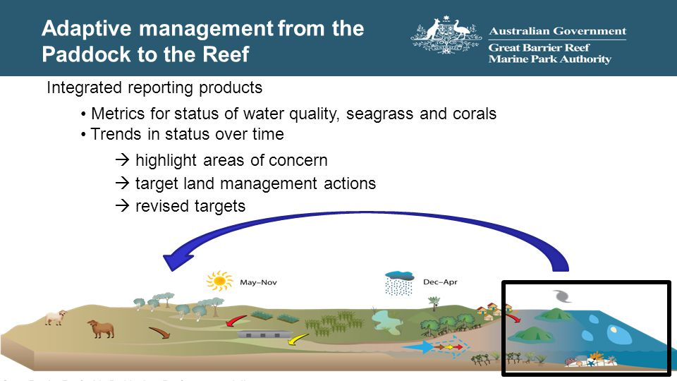 Adaptive management from the Paddock to the Reef