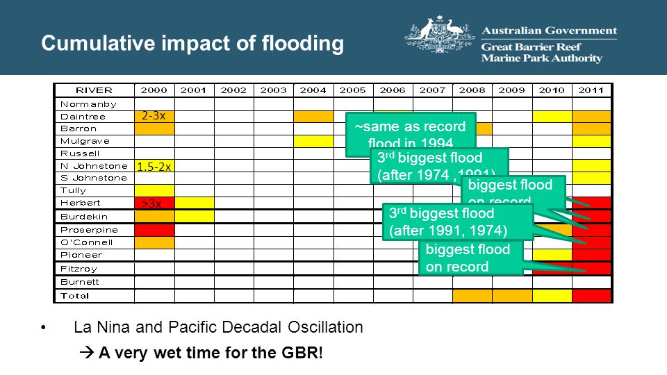 ~same as record flood in 1994