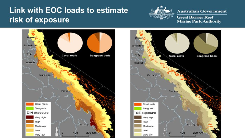 Link with EOC loads to estimate risk of exposure