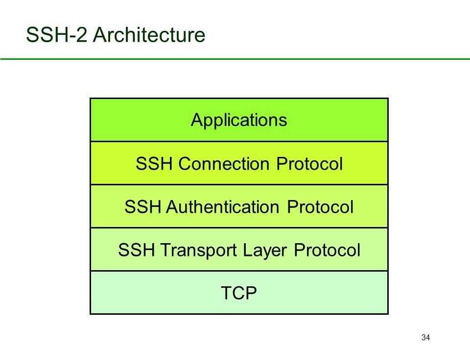 SSH-2 Architecture Applications SSH Connection Protocol