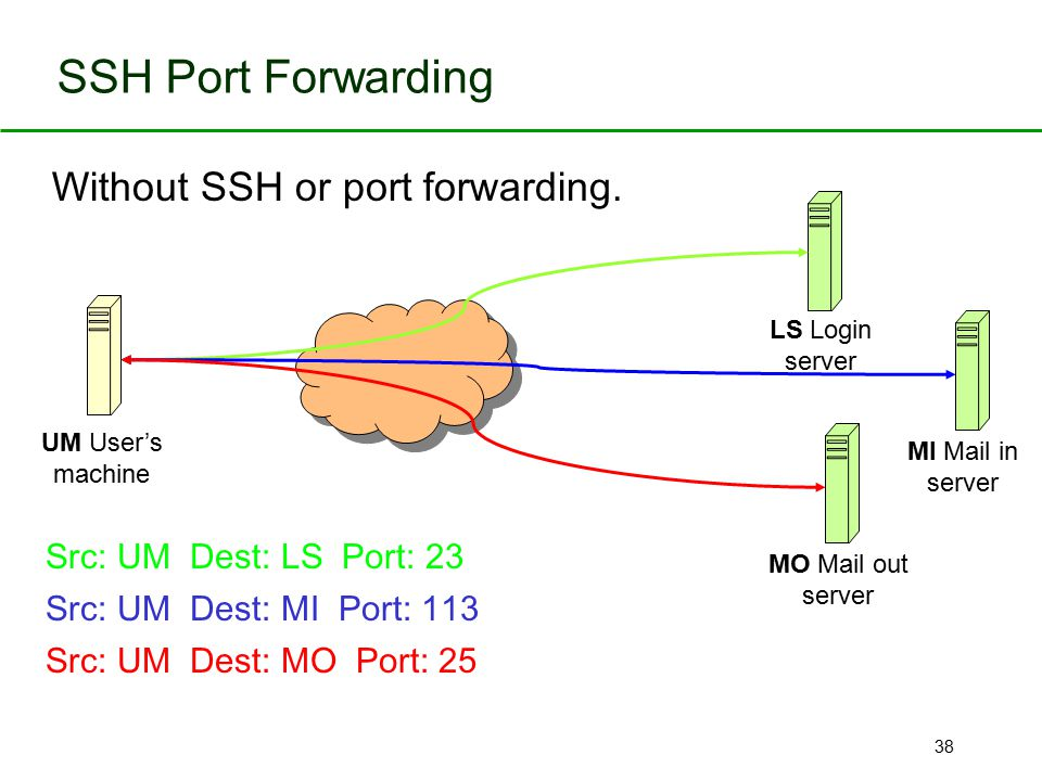 Without SSH or port forwarding.