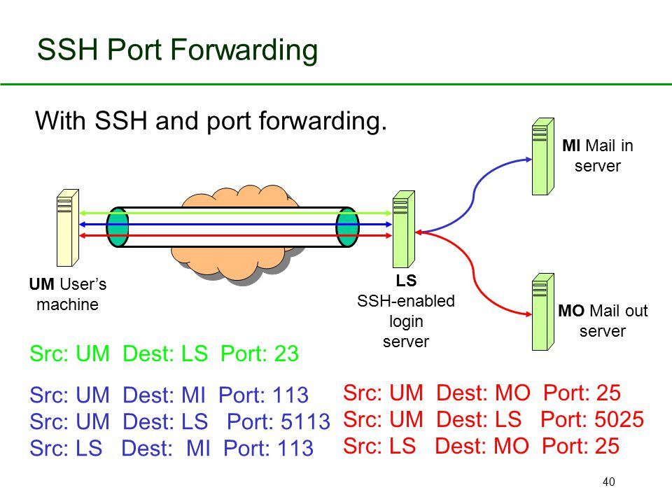 With SSH and port forwarding.