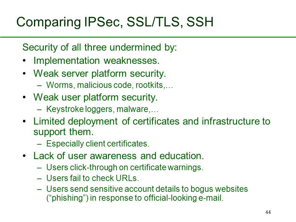 Comparing IPSec, SSL/TLS, SSH