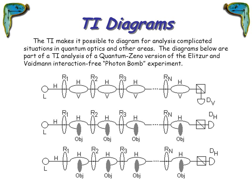 TI Diagrams