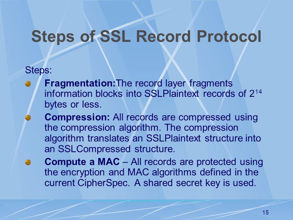 Steps of SSL Record Protocol