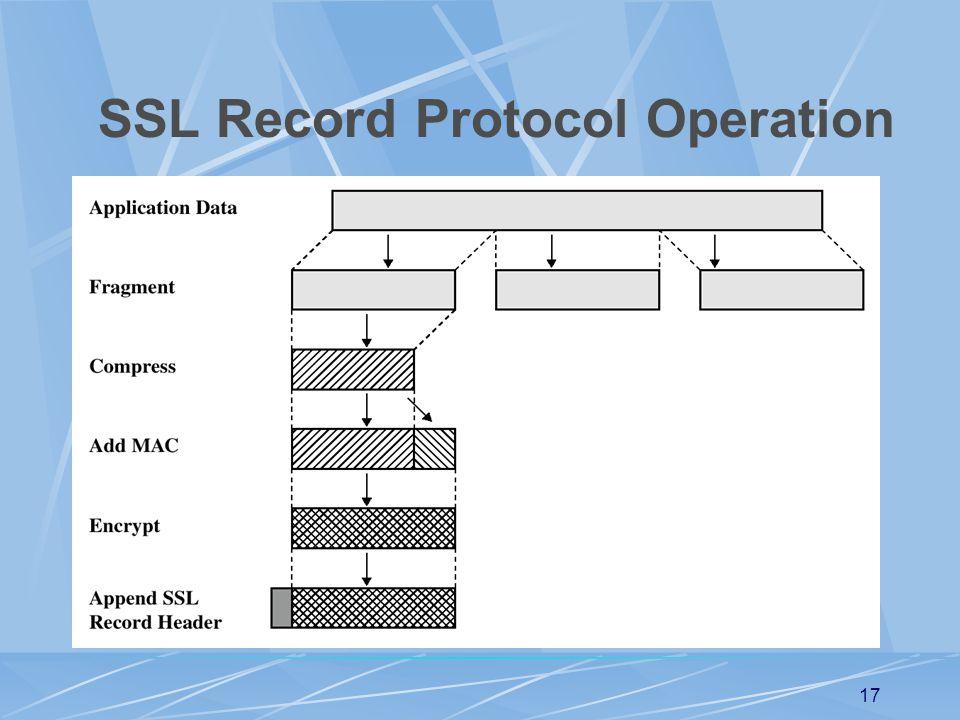 SSL Record Protocol Operation