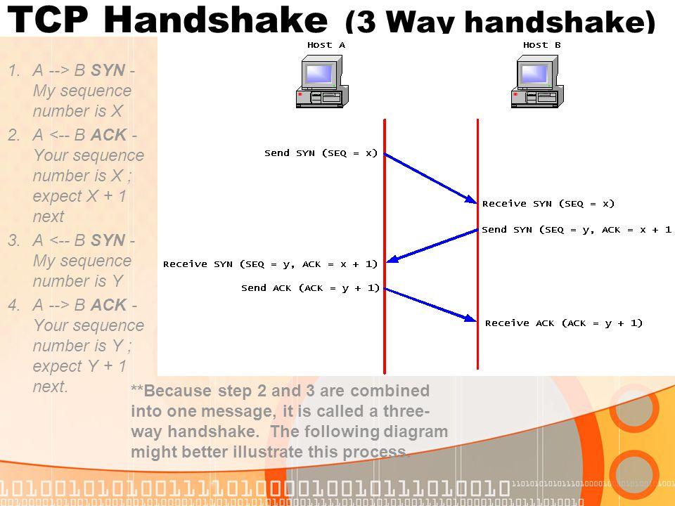 TCP Handshake (3 Way handshake)