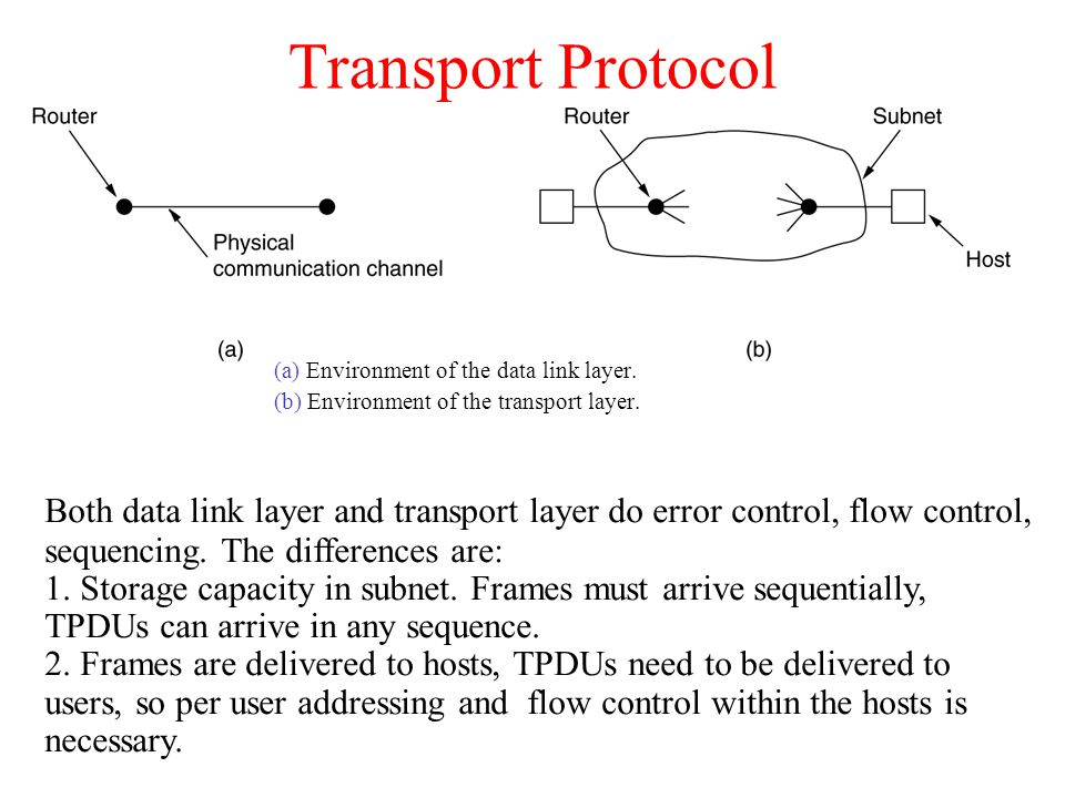 Transport Protocol (a) Environment of the data link layer. (b) Environment of the transport layer.