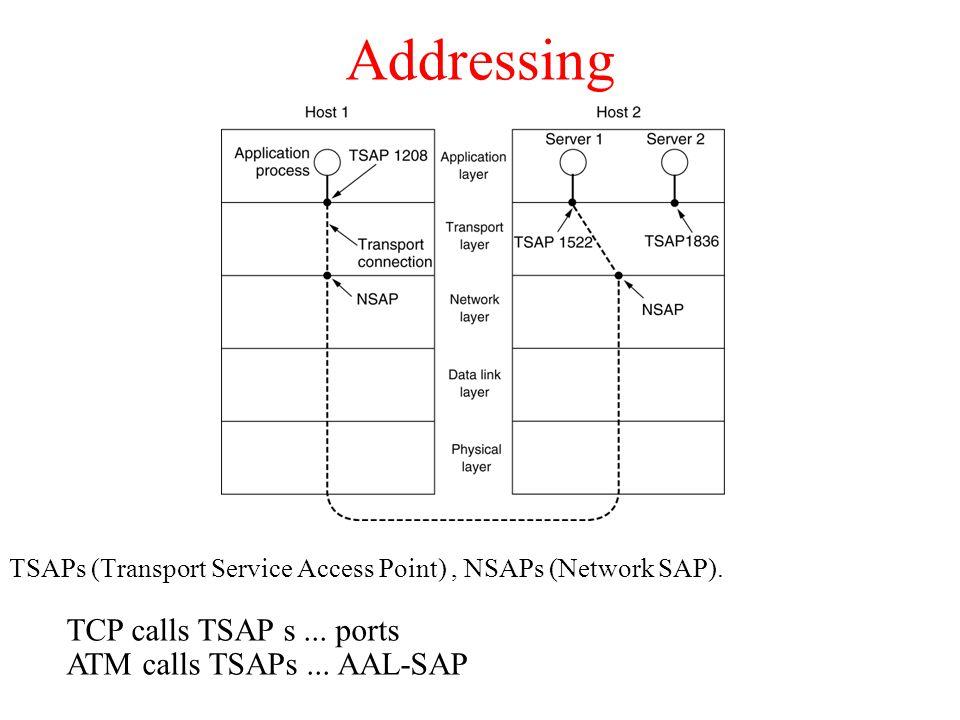 Addressing TCP calls TSAP s ... ports ATM calls TSAPs ... AAL-SAP