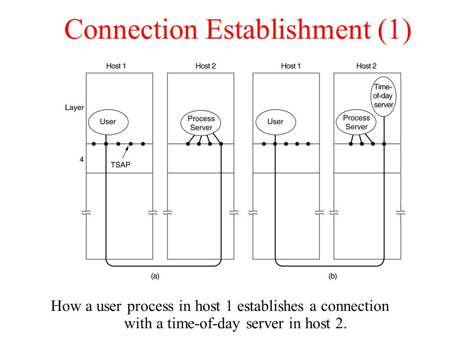Connection Establishment (1)