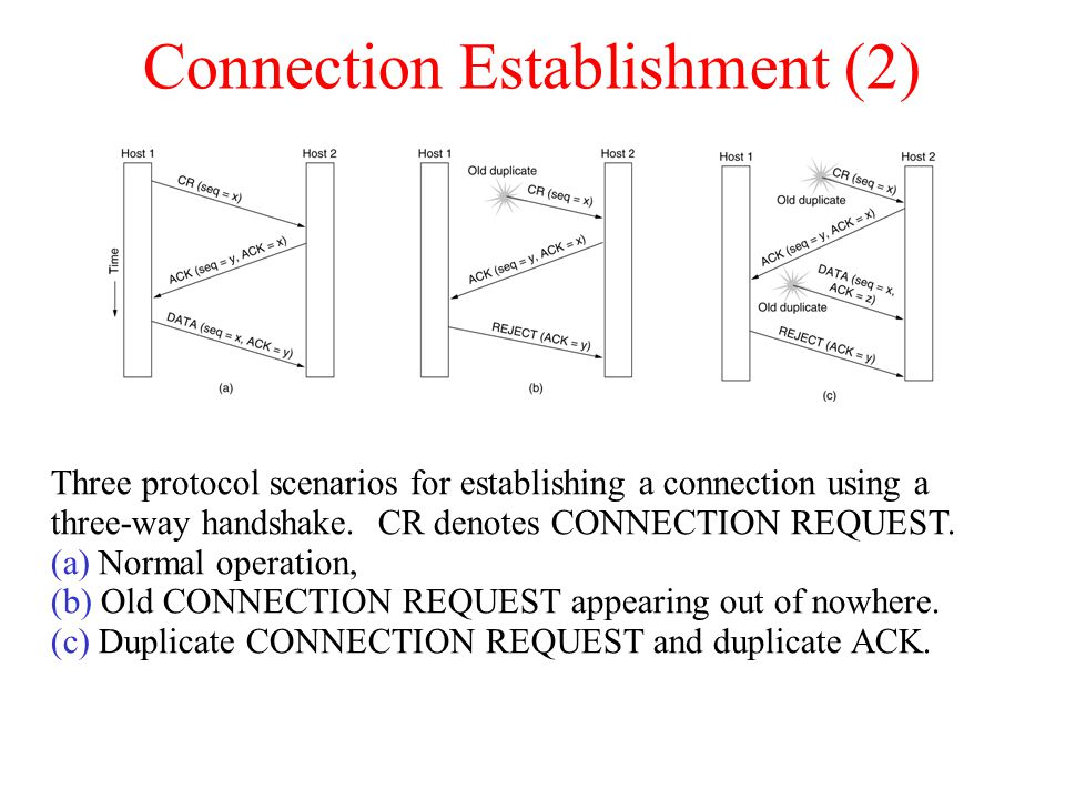 Connection Establishment (2)