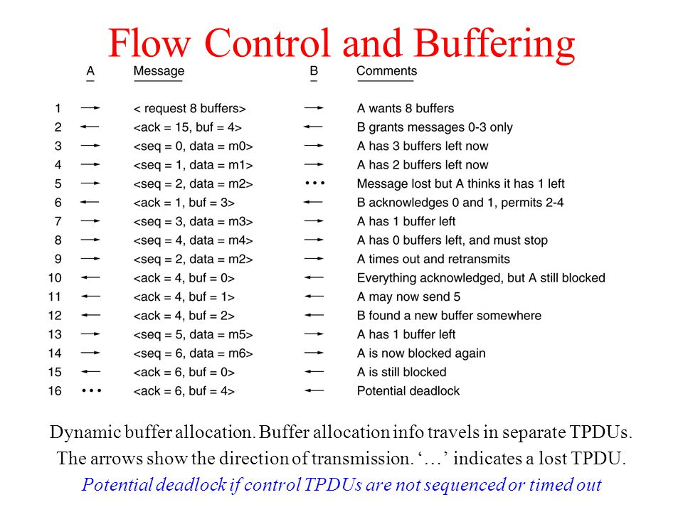 Flow Control and Buffering