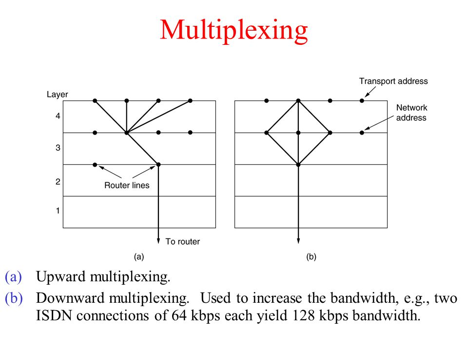 Multiplexing Upward multiplexing.