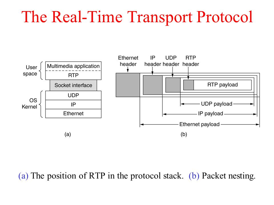 The Real-Time Transport Protocol