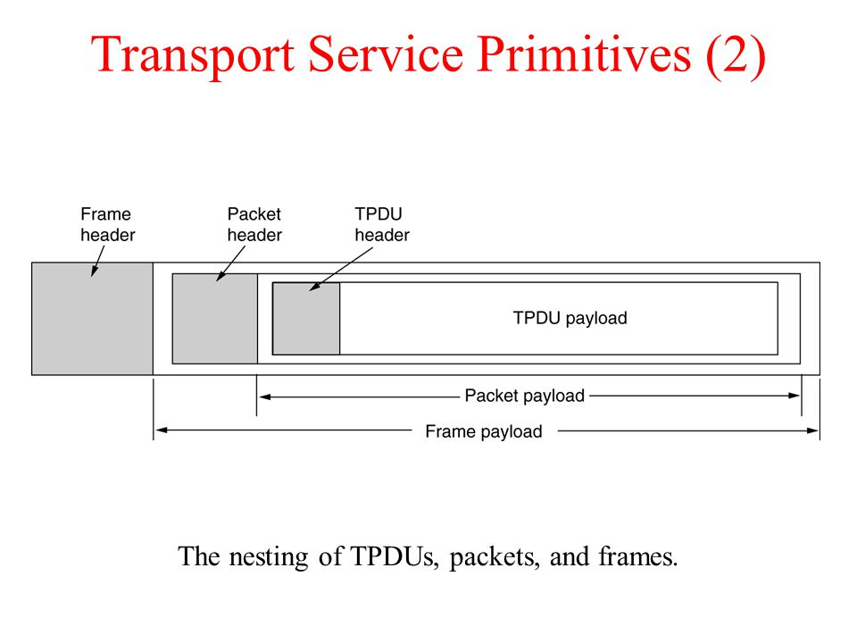 Transport Service Primitives (2)