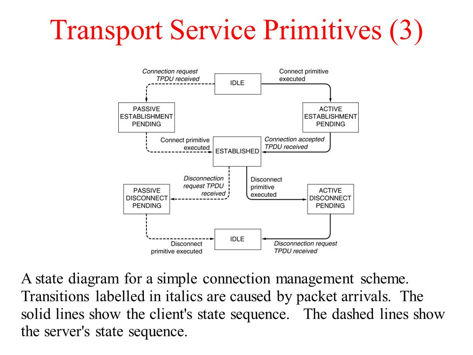 Transport Service Primitives (3)