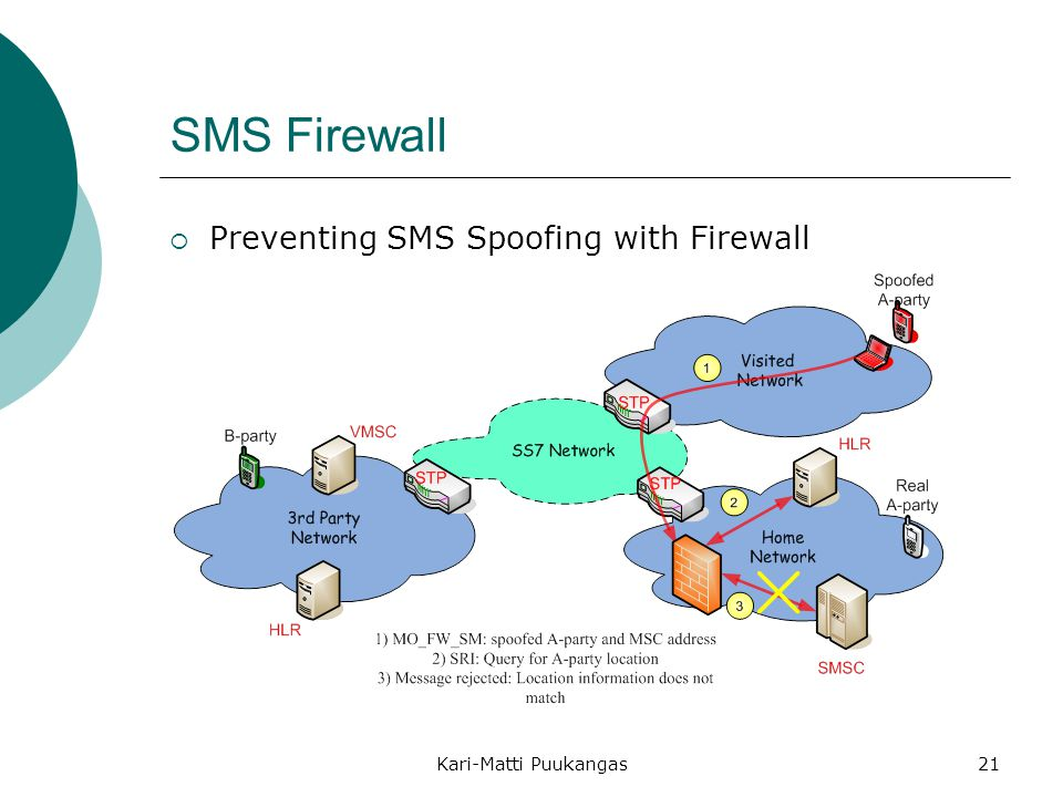 SMS Firewall Preventing SMS Spoofing with Firewall
