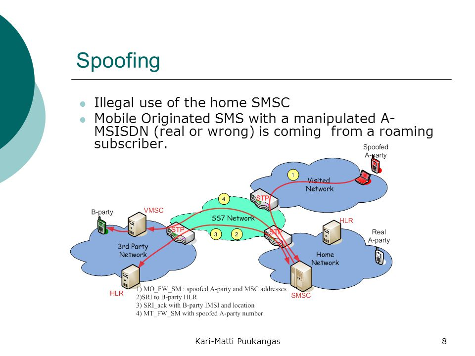 Spoofing Illegal use of the home SMSC