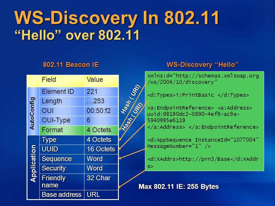 WS-Discovery In 802.11 Hello over 802.11