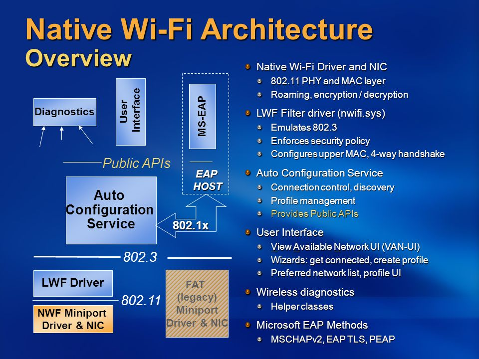 Native Wi-Fi Architecture Overview