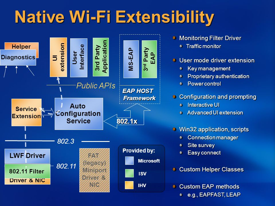 Native Wi-Fi Extensibility