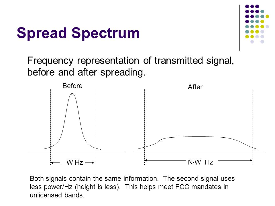 Spread Spectrum Frequency representation of transmitted signal,