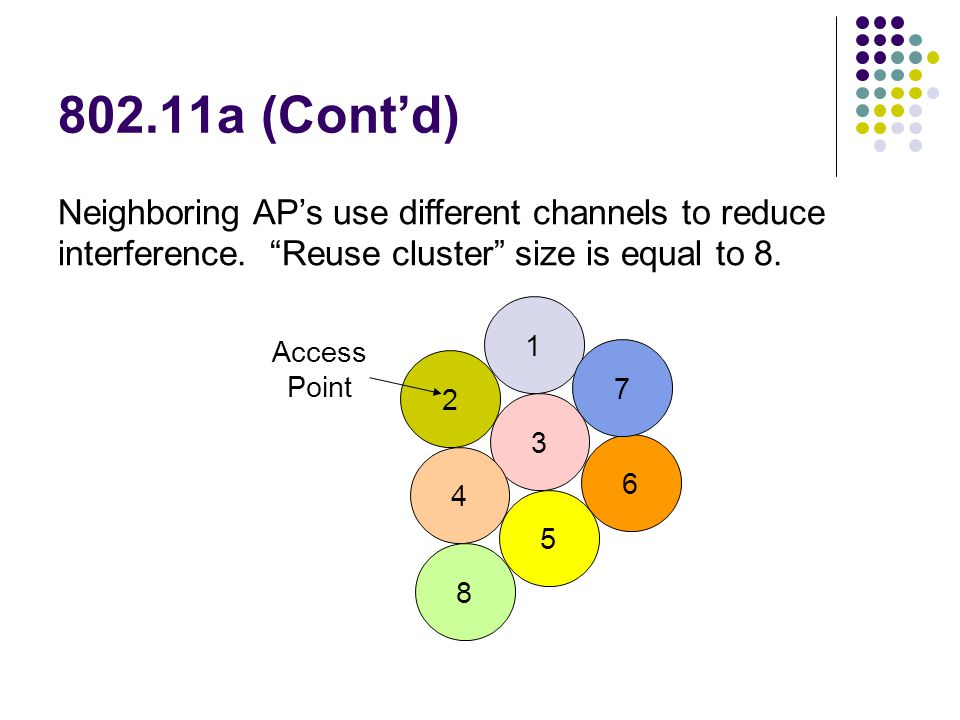 802.11a (Cont'd) Neighboring AP's use different channels to reduce