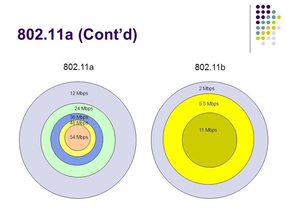 802.11a (Cont'd) 802.11a 802.11b 2 Mbps 12 Mbps 5.5 Mbps 24 Mbps