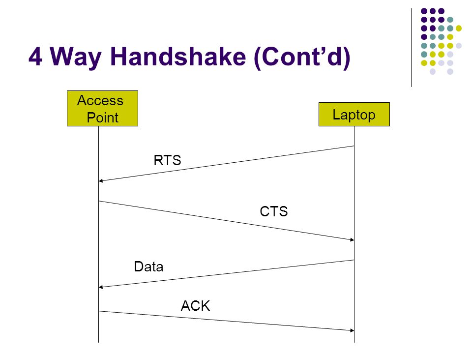 4 Way Handshake (Cont'd)