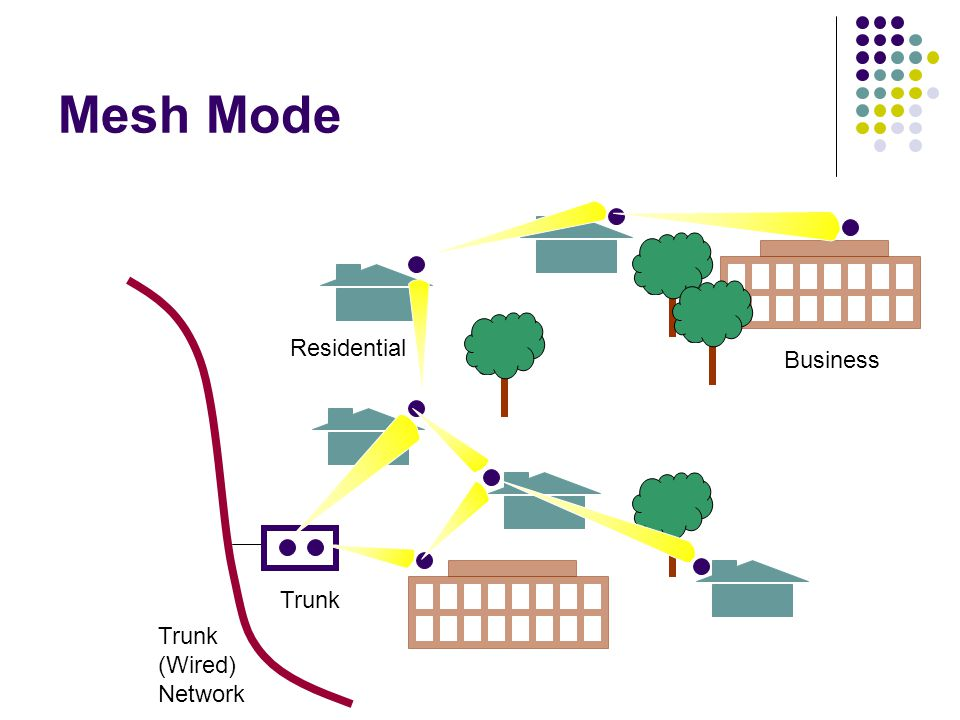 Mesh Mode Residential Business Trunk Trunk (Wired) Network