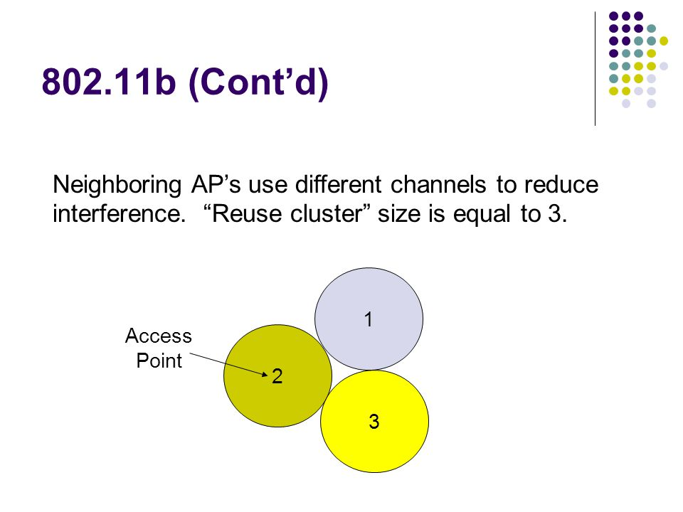 802.11b (Cont'd) Neighboring AP's use different channels to reduce