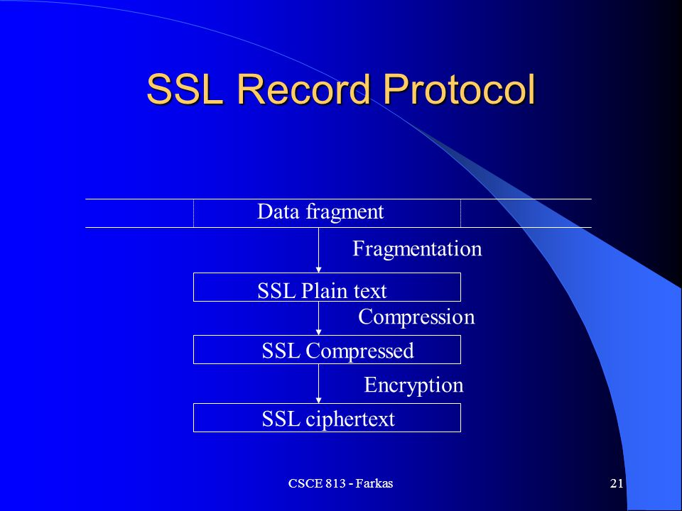 SSL Record Protocol Data fragment Fragmentation SSL Plain text