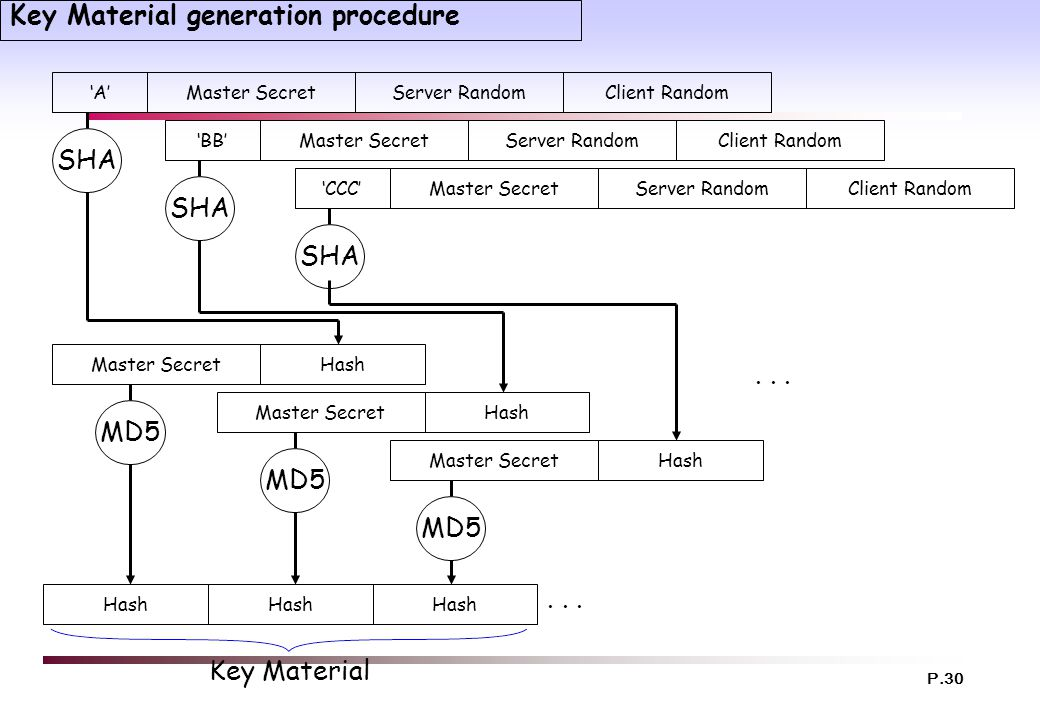 Key Material generation procedure