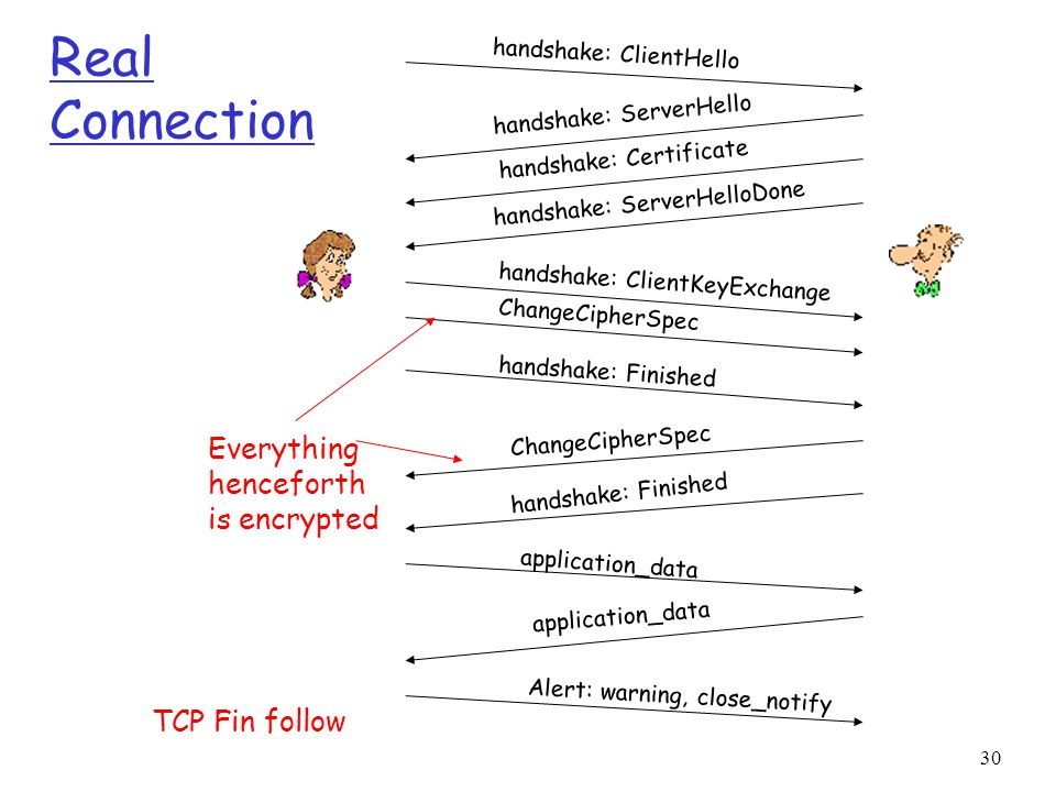 Real Connection Everything henceforth is encrypted TCP Fin follow
