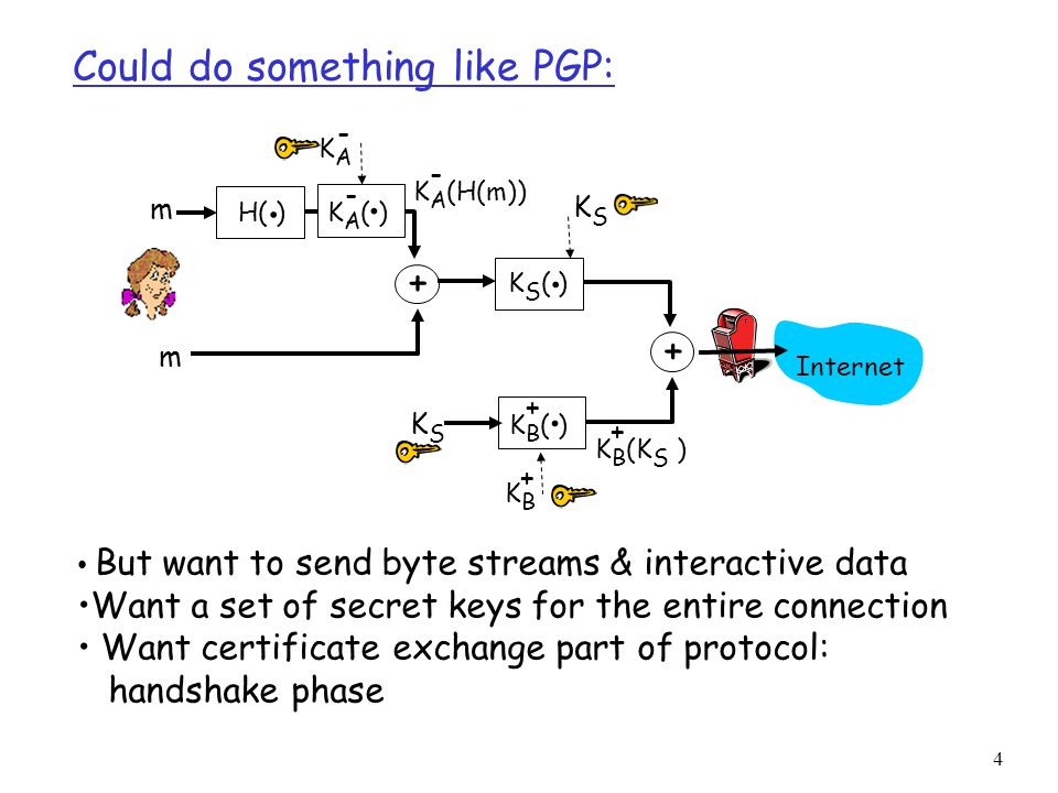 Could do something like PGP: