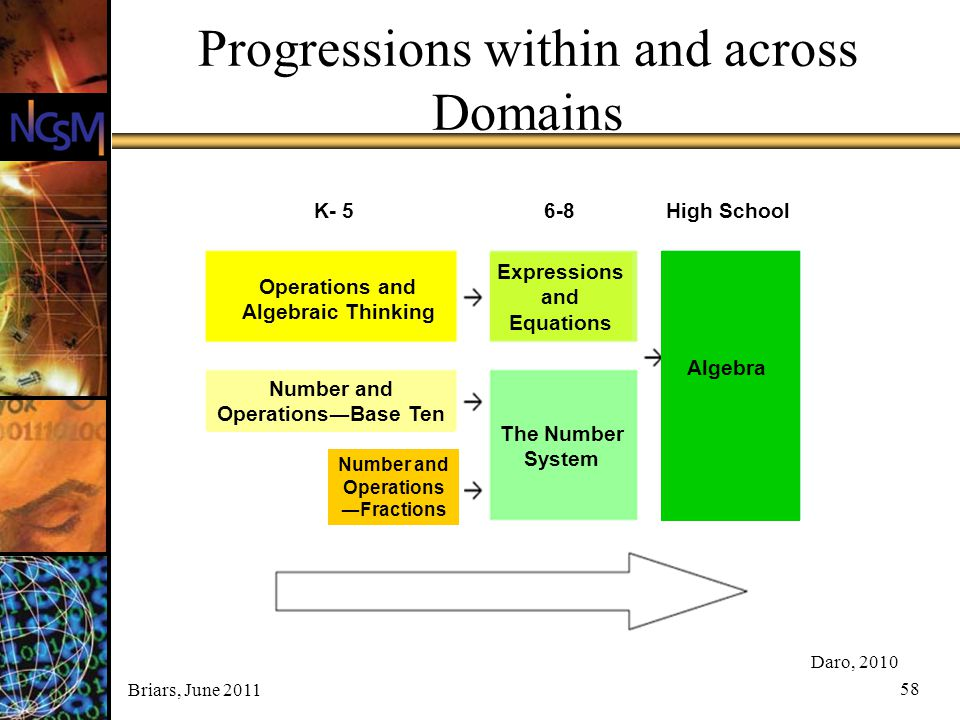 Progressions within and across Domains